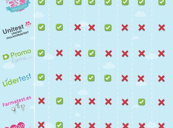 ❤ Comparativa : articulos embarazo, donde comprar test 2018❤