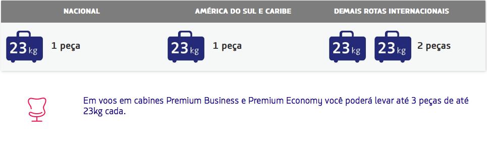 LATAM apresenta novos perfis de tarifas