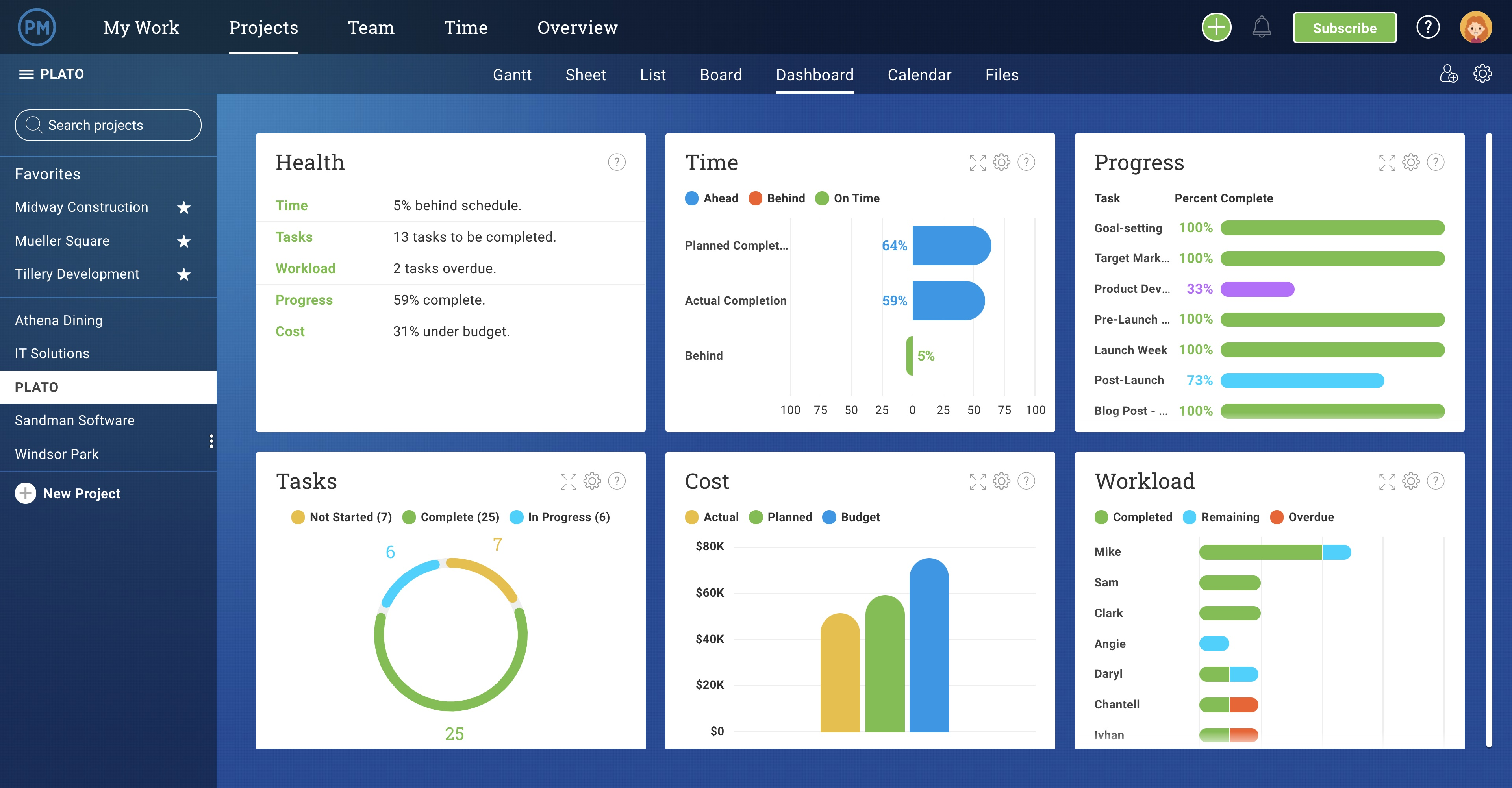 Learn how to manage risk in your organization by using the best processes and procedures. Project Dashboard Template Free Excel Download Projectmanager