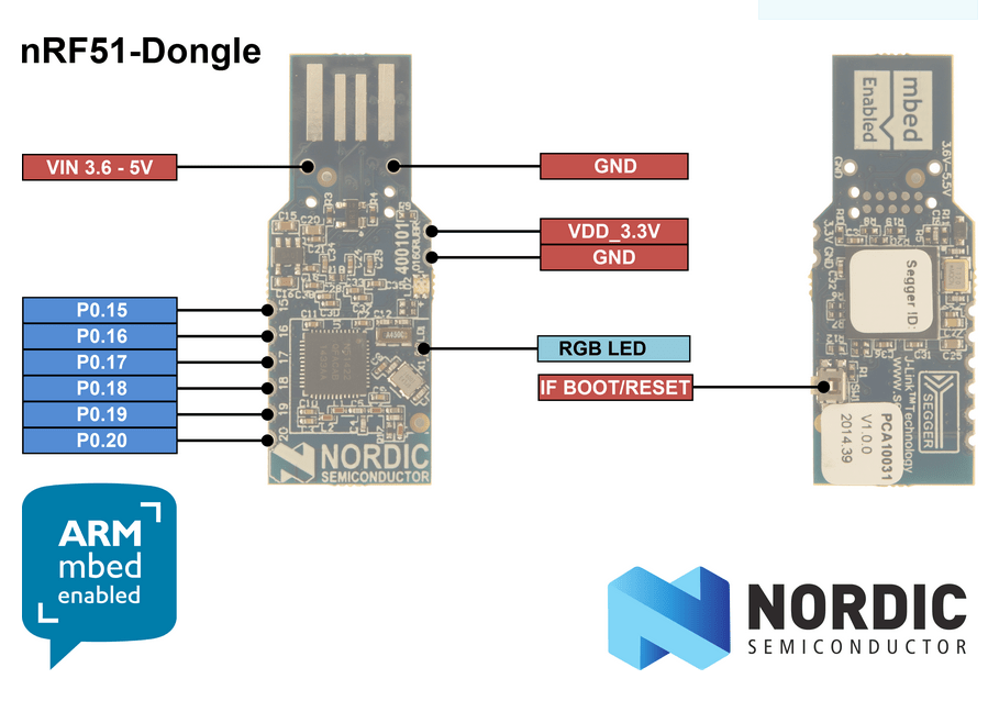 nRF51 Architecture - Embedded Centric