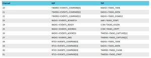 Fixed PPI nRF5 tutorail SES