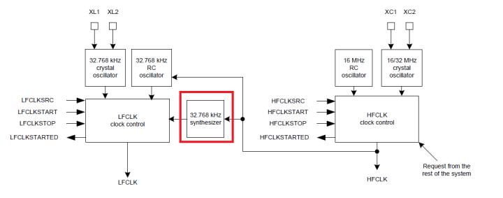 nRF51 tutorial