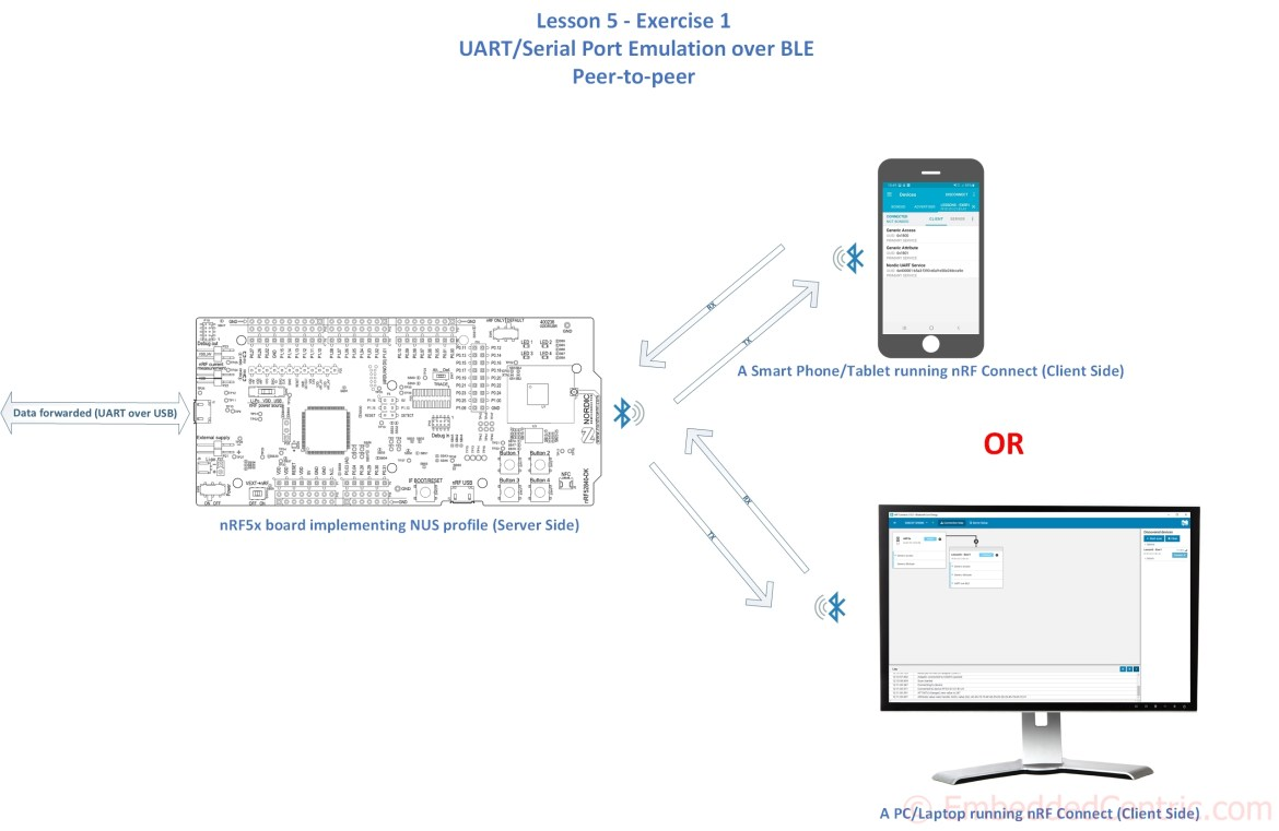 NUS Tutorials nRF5