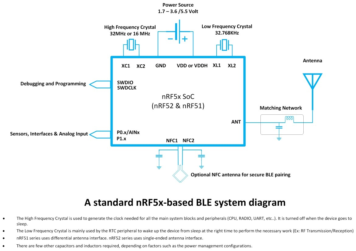 nRF5x device diagram