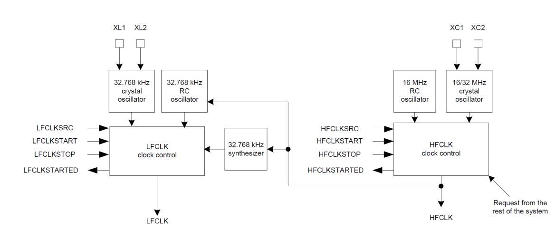 Clock nRf51 tutorial