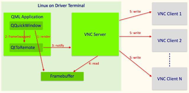 vnc-render