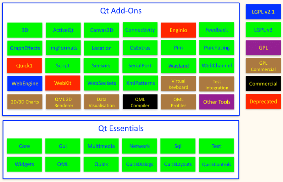 qt-licenses-from-5.7