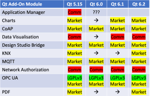 Qt add-on modules available under commercial or marketplace license