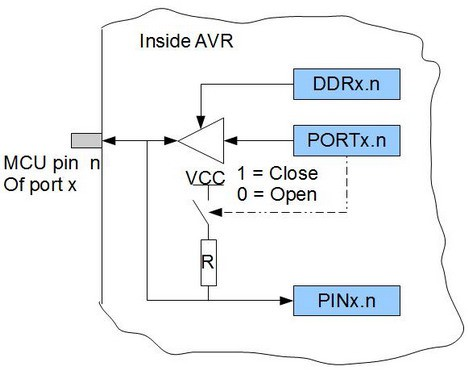 Controlling AVR I/O ports with AVR-GCC