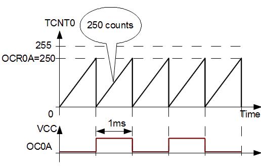 8-bit Timer/Counter0 operation modes Part1 - Embedds