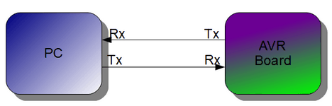 Programming AVR USART with AVR-GCC  Part 1 - Embedds