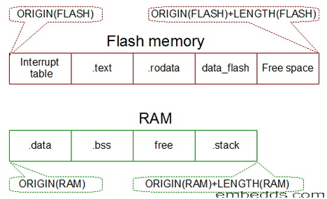 Flash to RAM