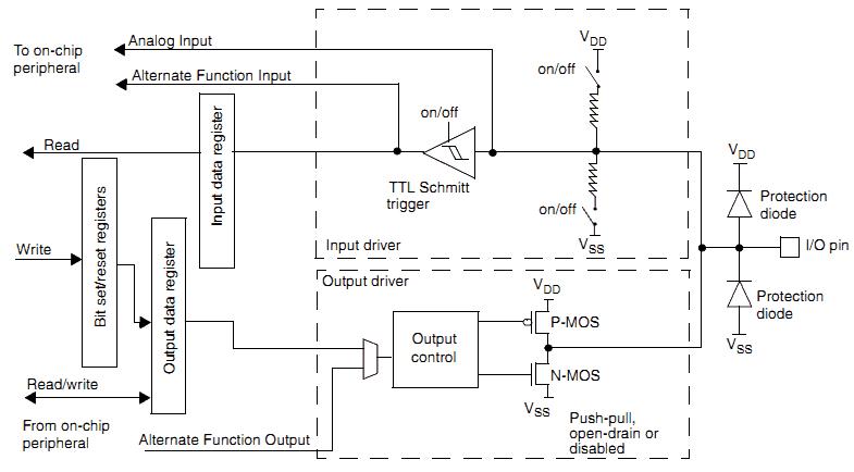 Programming STM32F10x I/O port pins - Embedds