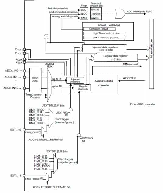 Introducing to STM32 ADC programming. Part1
