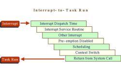 interrupts Archives - Embedds