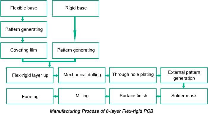 Flex-Rigid PCB Manufacturing