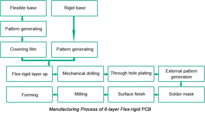 Flex-Rigid PCB Manufacturing