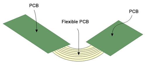 Flex-rigid PCBS boards use a combination of flexible and rigid board technology