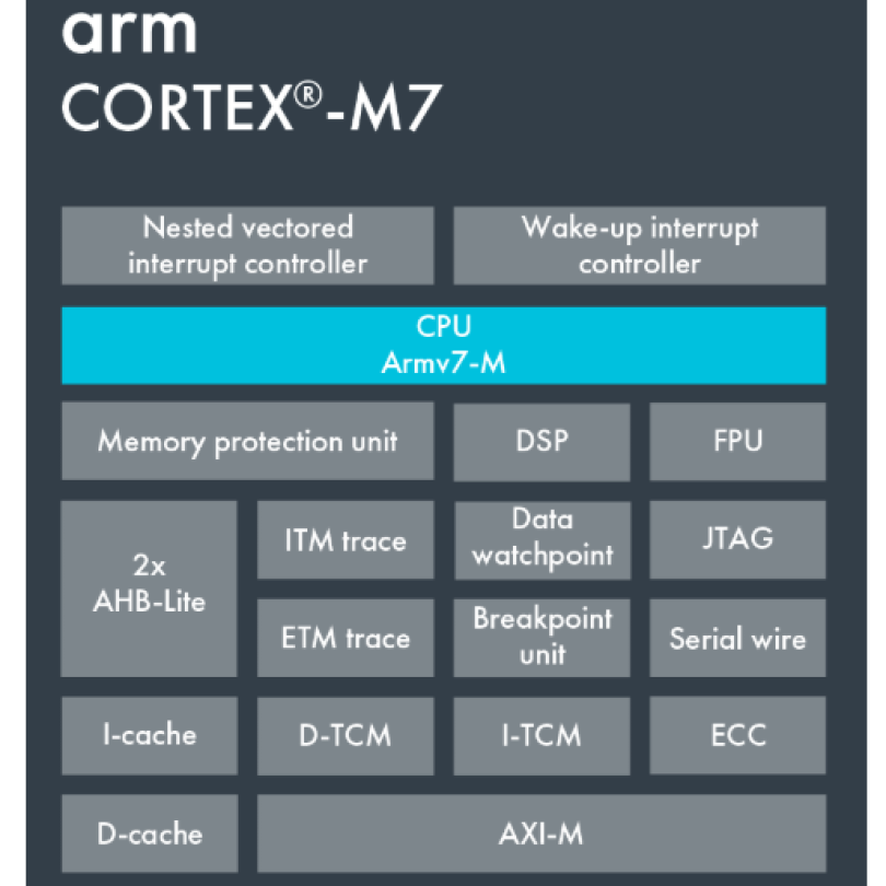 CORTEX-M7