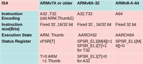 ARM Instruction Set Classification -