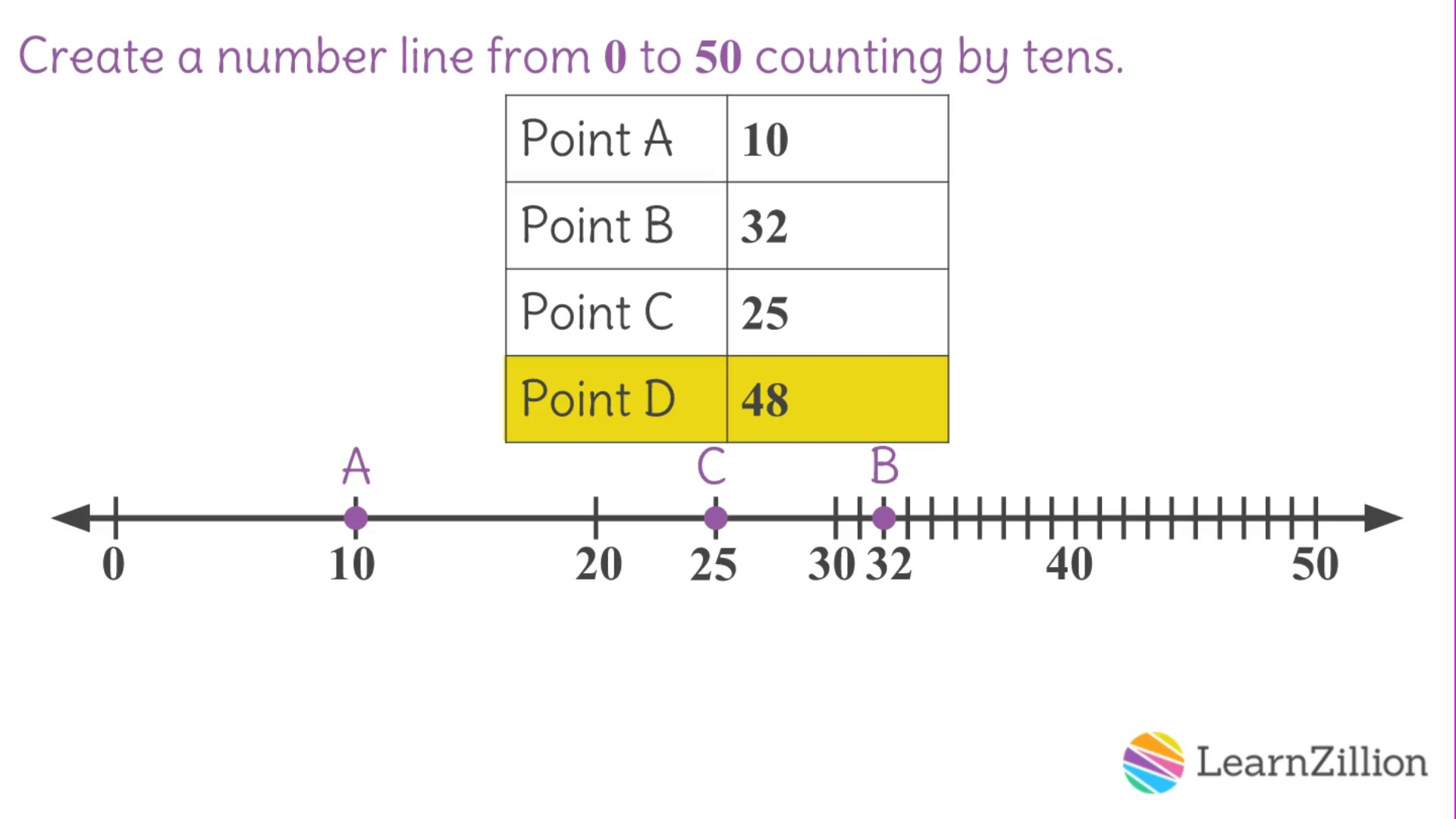 Worksheet Create A Number Line Grass Fedjp Worksheet