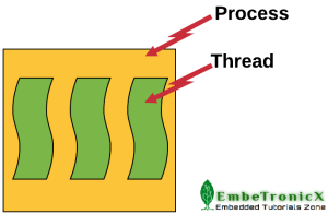 threads-vs-process-300x196 Linux Device Driver Tutorial Part 19 – Kernel Thread
