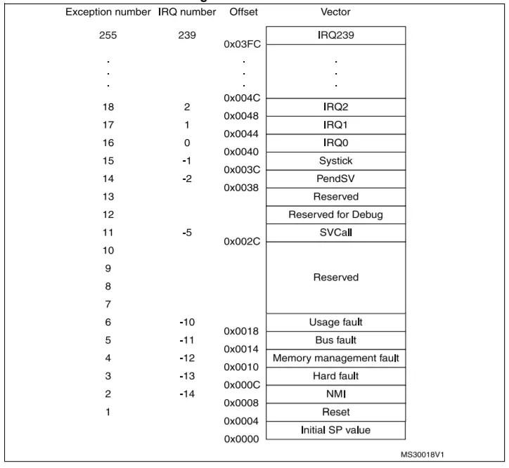 vector table