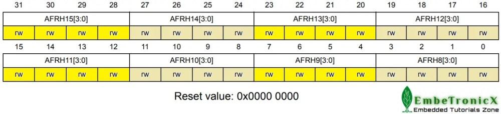 GPIOx_AFRH register