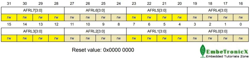 GPIOx_AFRL register