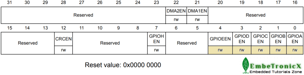 GPIOx_AHB1ENR register