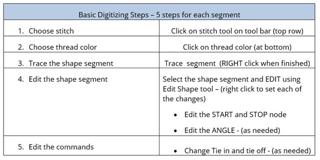 basic digitizing steps
