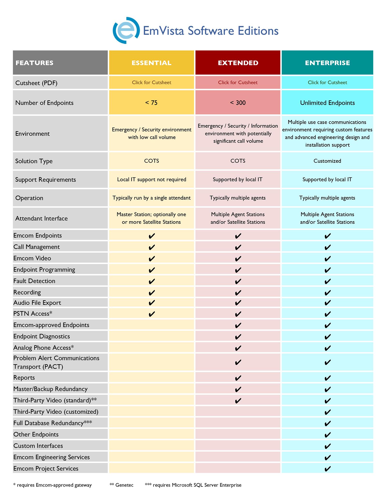 EmVista Chart and Cutsheets