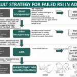 default strategy for failed RSI