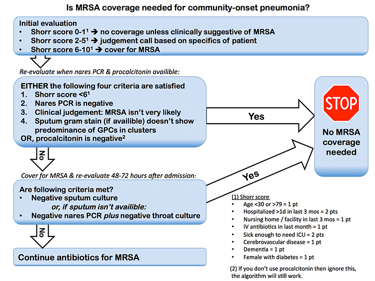 Pulmcrit Which Patients Admitted For Pneumonia Need Mrsa Coverage