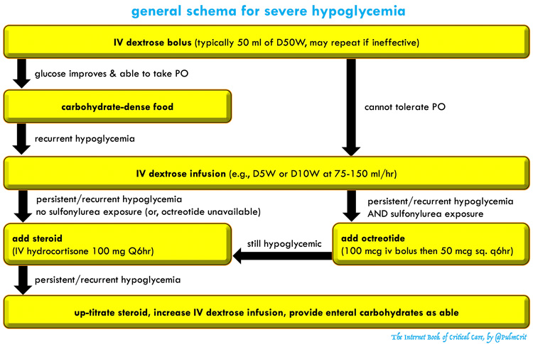 Hypoglycemia - EMCrit Project