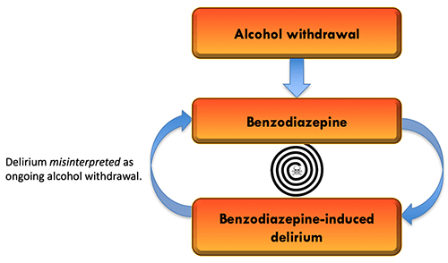 PulmCrit- Phenobarbital monotherapy for alcohol withdrawal