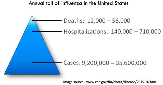 Severe influenza - EMCrit Project