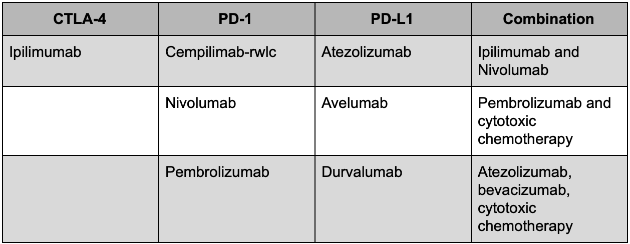 FDA-Approved Checkpoint Inhibitors