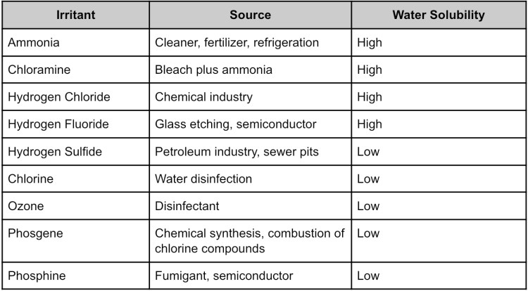 Water Solubility of Select Pulmonary Irritants