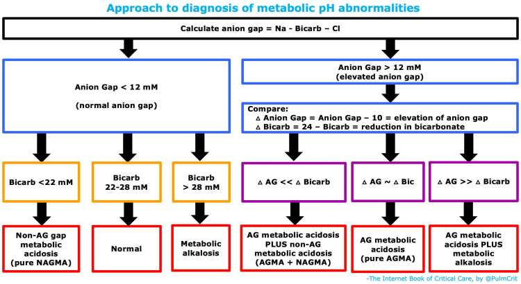 Anion Gap Metabolic Acidosis Emcrit Project