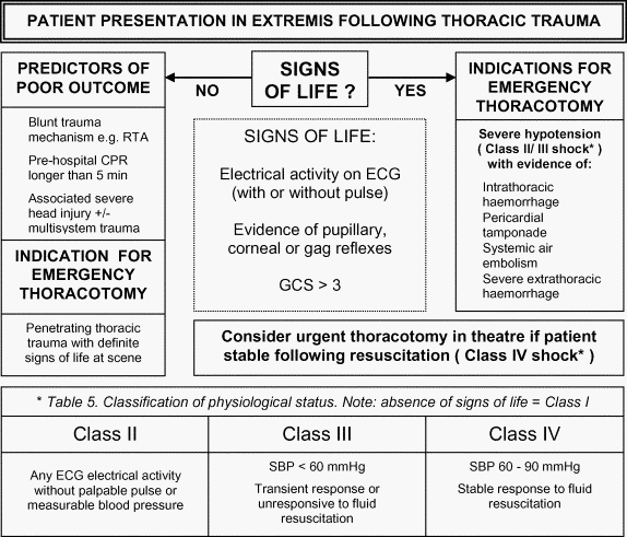 evaluation of the debate on witnessed resuscitation Pediatric survivors of out-of-hospital ventricular fibrillation: etiologies and  of-hospital ventricular fibrillation: etiologies  a matter of debate.