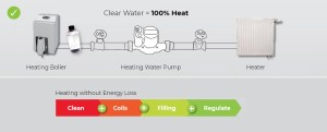 Water Deminerialisation Clogged Heating System Solution