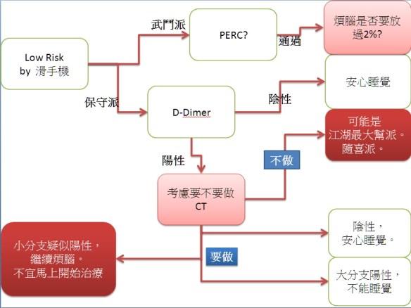 PE 流程