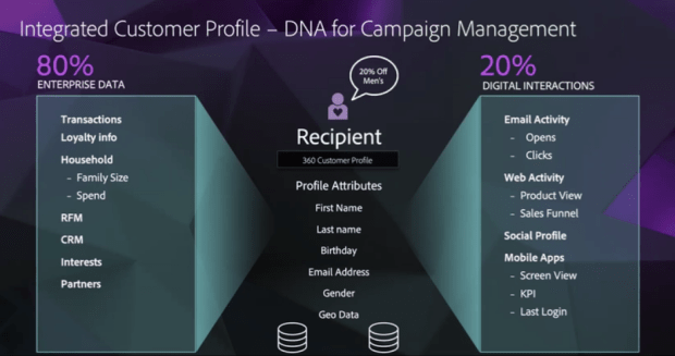 Integrated Customer Profile – DNA for Campaign Management