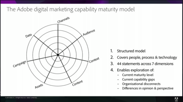 The Adobe digital marketing capability maturity model