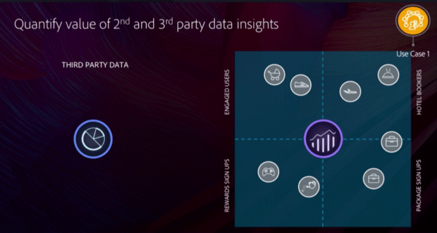 Quantify value of 2nd and 3rd-party data insights