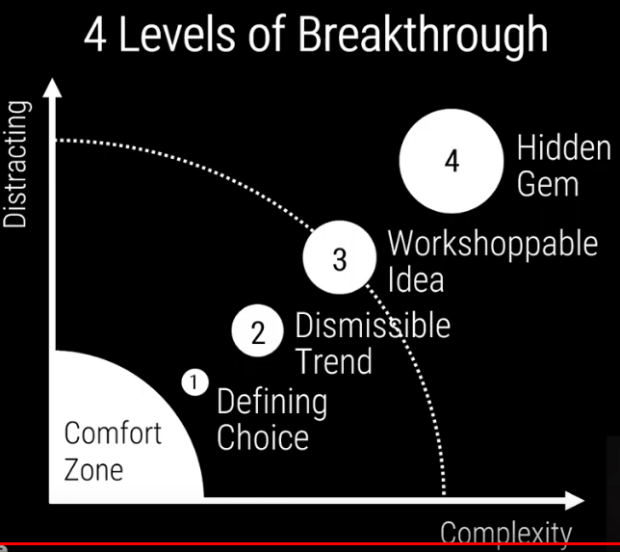 Opportunity Hunting: 4 Levels of Breakthrough