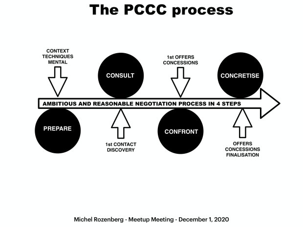 concessions - The PCCC Process