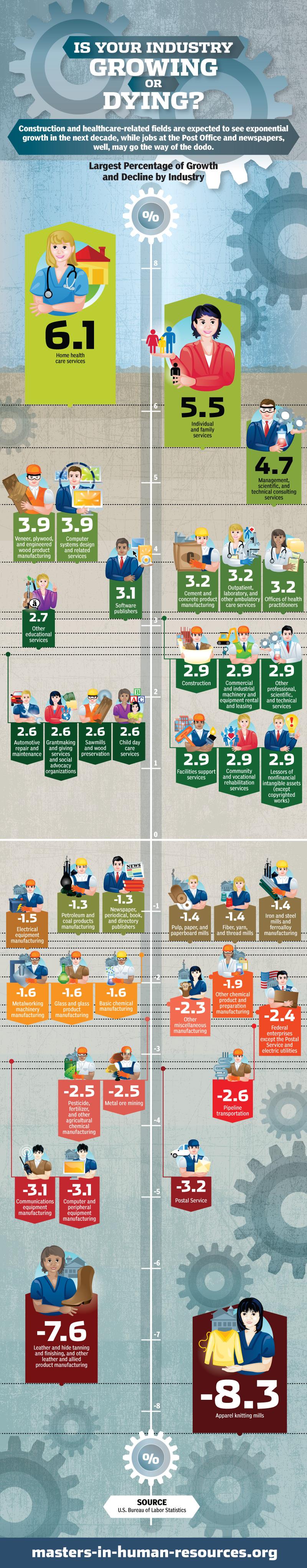 Infographie Tes Vous Dans Un Secteur Davenir