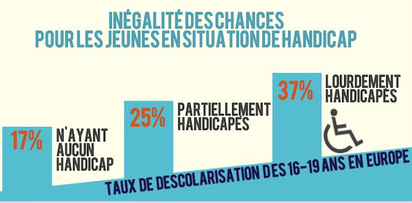 Infographie Les Jeunes Lemploi Et Le Handicap Mme